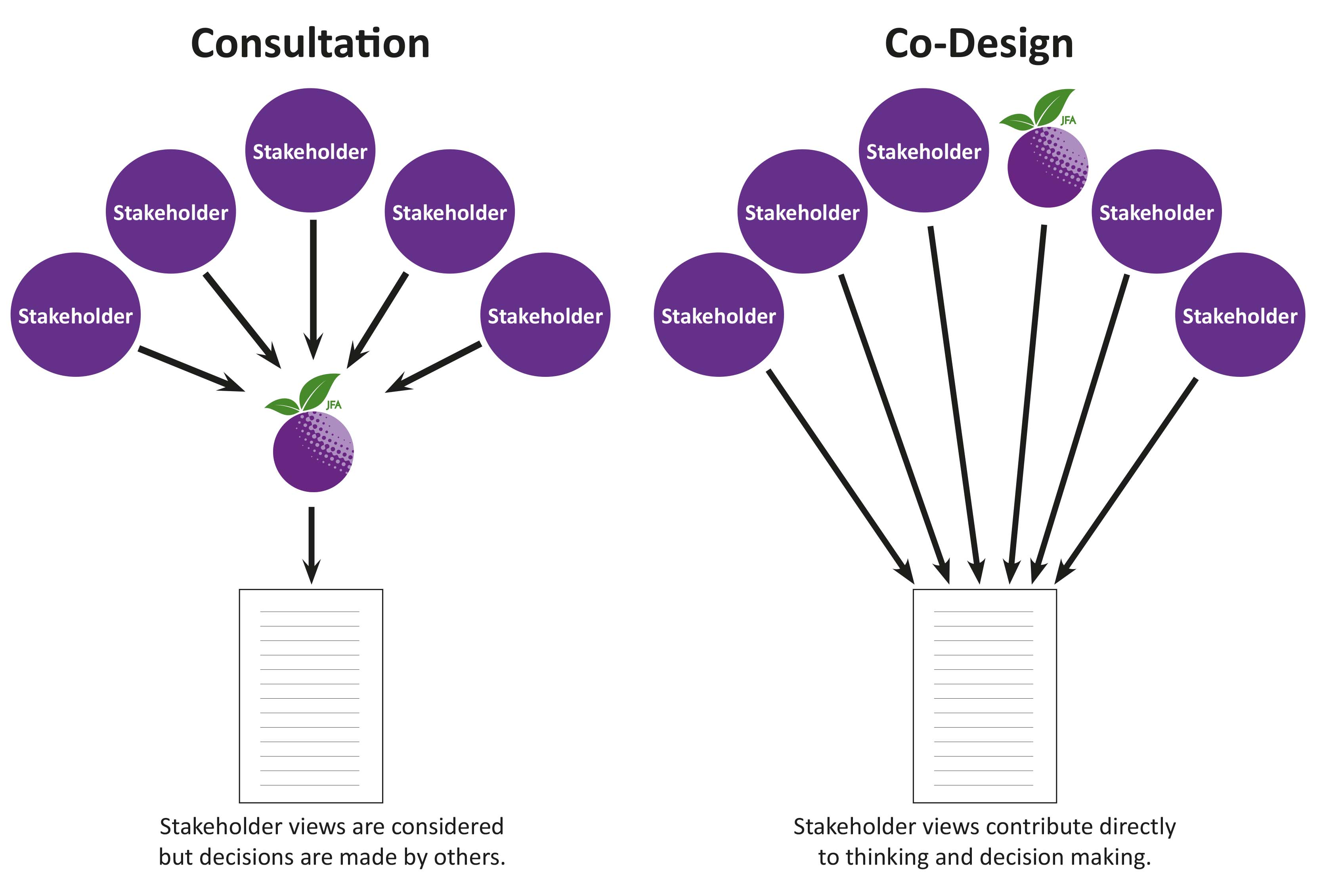Image is diagram of co-design group